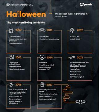 най-страшните кибер заплахи - инфографика